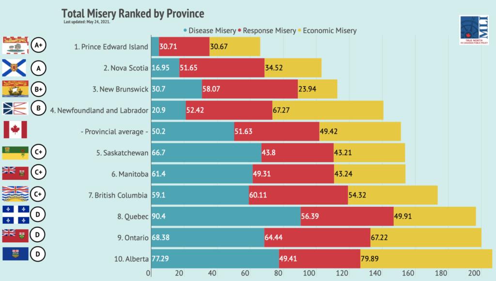 مُؤشر البُؤس خلال الوباء: كيبيك واحدة من أكثر المقاطعات بؤساً في كندا | مهاجر