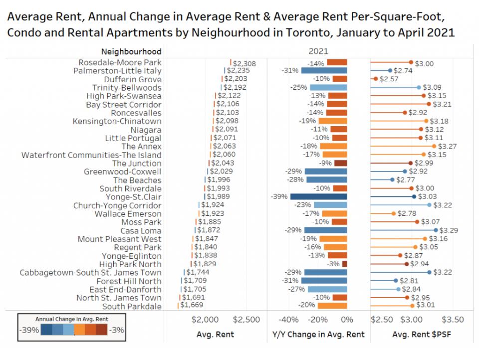 ترتيب أحياء تورنتو الكبرى من الأغلى إلى الأرخص حسب متوسط الإيجار الشهري | مهاجر